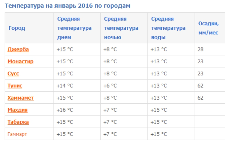Температура в Тунисе в январе