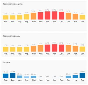 Климатическая таблица по Криту
