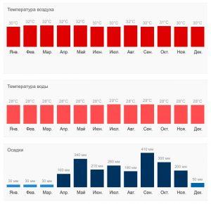 Климат на Пхукете