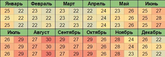 График температуры Красного моря