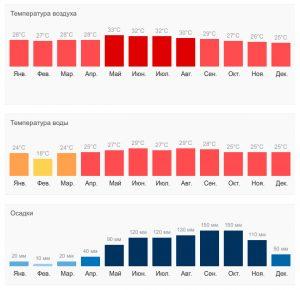Температура воздуха и воды