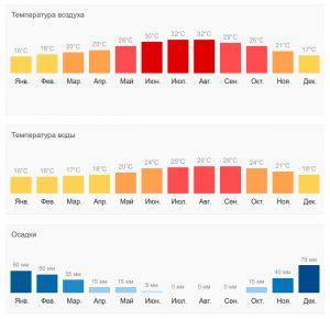 Таблица температур и осадков