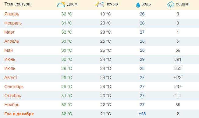 Погода на Гоа по месяцам