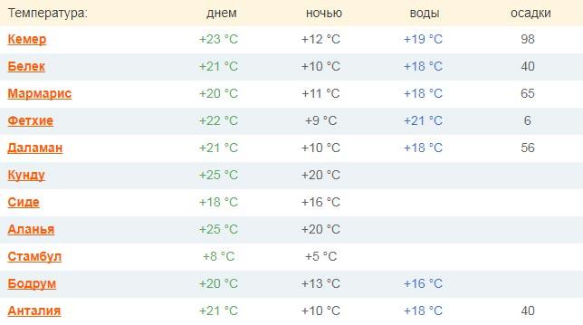 Pogoda V Aprele V Turcii Temperatura Otdyh Otzyvy Turistov