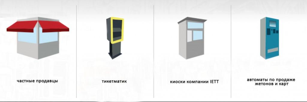 где купить и пополнить IstanbulKart